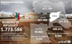 Siria e Libano: il silenzio sull'emergenza rifugiati