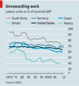 Lavoratori di tutto il Mondo rassegnatevi, contate sempre meno