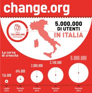 Change.org continua a crescere: superati i 5 milioni di utenti in Italia