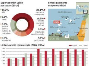 Italia – Egitto, rapporti a gonfie vele nonostante l'omicidio di Giulio Regeni