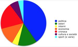 Analisi dei Tg dal 28 maggio al 1 giugno