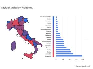 Ecco le regioni dove ci sono più assembramenti. Report LogoGrab e Ghost Data