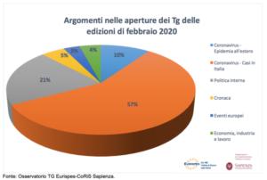 Report mensile Osservatorio TG Eurispes – CoRiS Sapienza Febbraio 2020