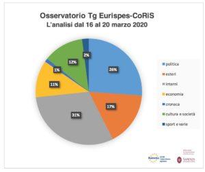 Report Osservatorio Tg Eurispes – Coris Sapienza. Il Coronavirus trasforma i Tg in bollettini di guerra