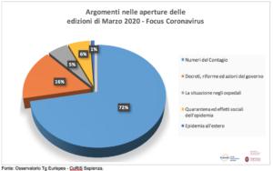 Report mensile Osservatorio Tg Eurispes-CoRiS Sapienza – marzo 2020