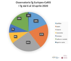 Report Osservatorio Tg Eurispes-CoRiS. Quasi il 90% delle aperture sui bollettini della Protezione civile. Solo 10 presenze nei titoli per gli (incandescenti) scontri tra partiti