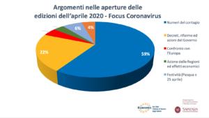 Report Mensile dell'Osservatorio Tg – Aprile 2020