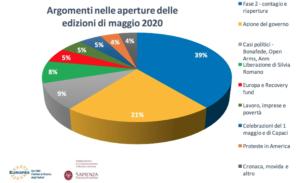 Report Maggio 2020. Osservatorio Tg Eurispes-CoRiS Sapienza.