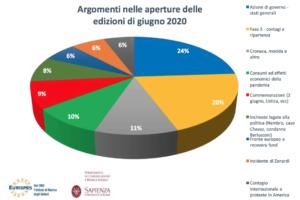 """Report Giugno 2020. Osservatorio Tg Eurispes-CoRiS Sapienza. L'agenda mediatica si """"normalizza"""", in ombra il fenomeno migratorio"""
