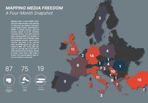 Giornalisti in Europa: un attacco al giorno