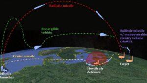 La Pandemia dei missili ipersonici