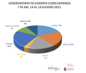 """Italia in bianco: """"oltre il Covid"""". Report Osservatorio Tg Eurispes – CoRiS"""